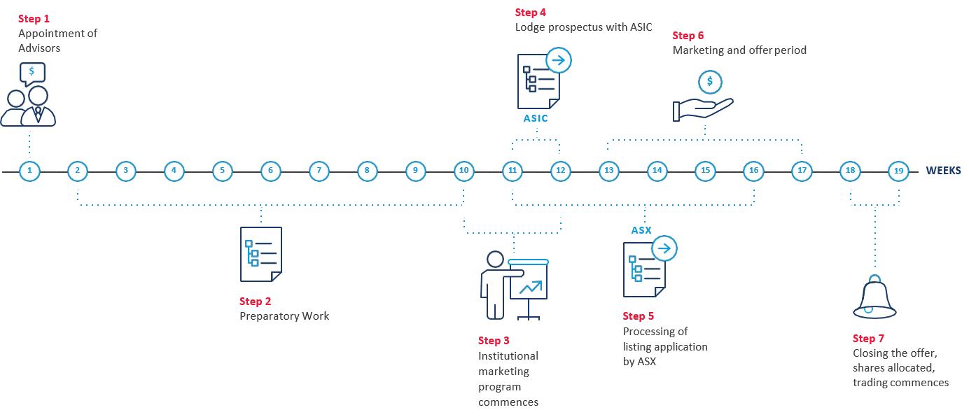 ASX Listing Process